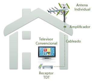 Antenas tv individuales para tdt - Antenas televes precios ...